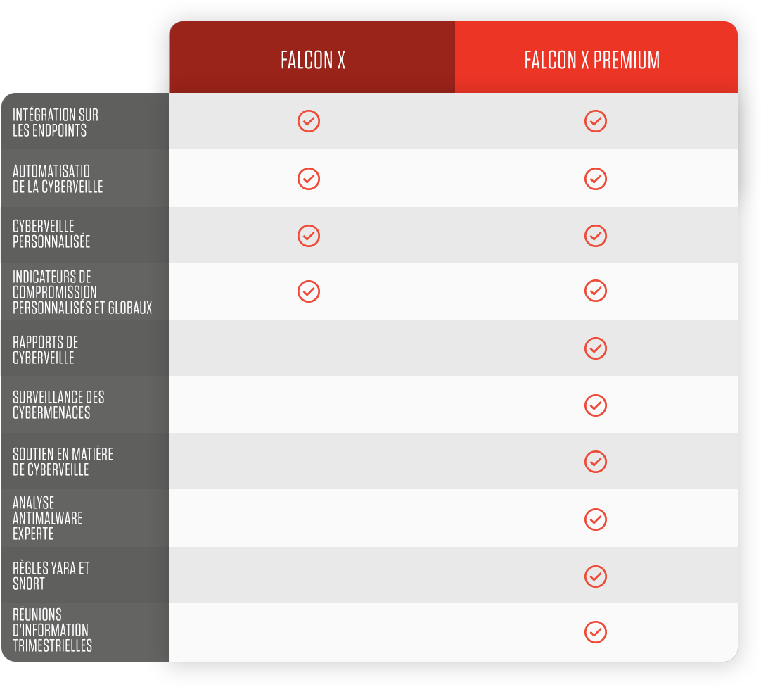 falcon x features comparison chart
